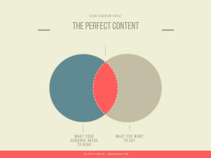 Customer Engagement Venn Diagram
